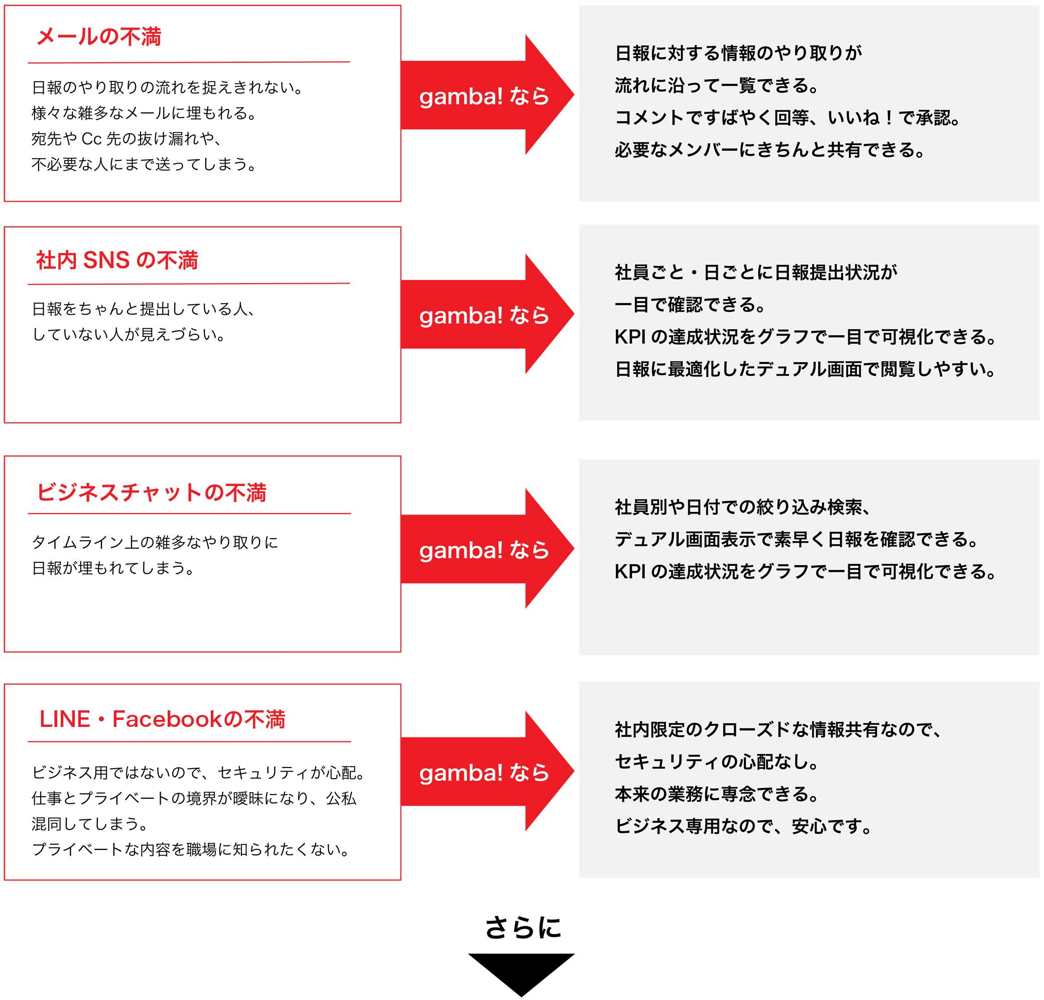 社内SNS型 日報アプリ gamba! 社内コミュニケーションツール